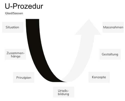 Mediation Grafik Prozedur