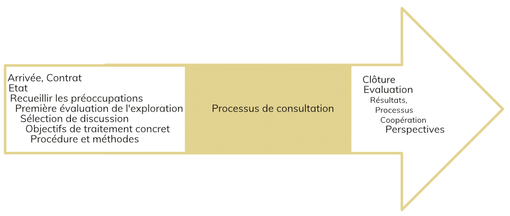 Sitzungsablauf bei mg processing fr