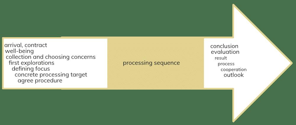 Sitzungsablauf mg processing en