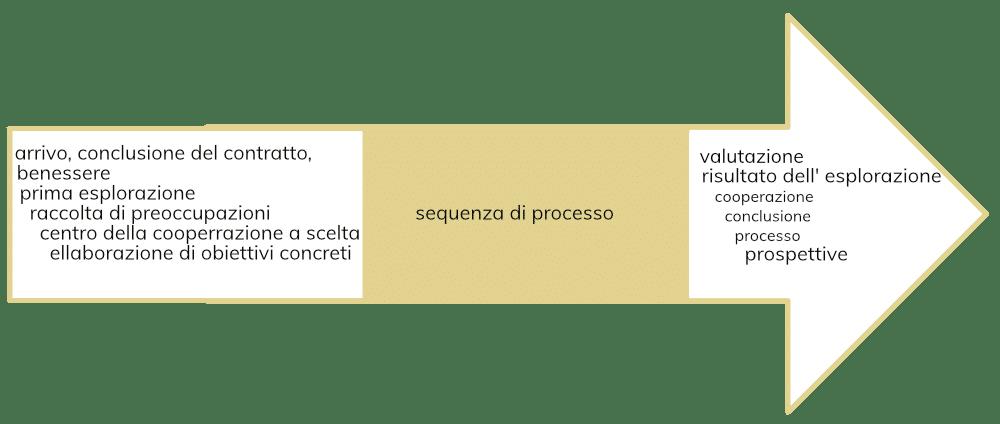 Sitzungsablauf mg processing it